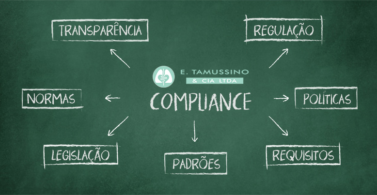 Ética e Compliance